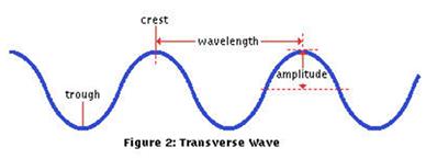 Waves And Sound - Physics, IAS UPSC Notes | EduRev