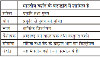 प्राचीन भारत (History) - UPSC Previous Year Questions Notes   EduRev