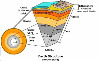 Interior of the Earth - Physical Geography, UPSC, IAS. UPSC Notes | EduRev
