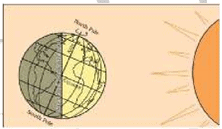 Motions of the Earth - Physical Geography, UPSC, IAS. UPSC Notes | EduRev