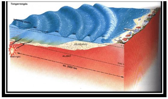 Waves & Tides - Physical Geography, UPSC, IAS. UPSC Notes | EduRev
