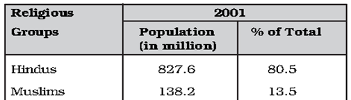 Demography - Indian Geography, UPSC, IAS. UPSC Notes | EduRev