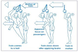 Motion - Physics, IAS UPSC Notes   EduRev