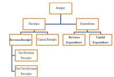 DEFICITS - Economics, UPSC, IAS  UPSC Notes | EduRev