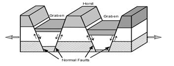 Endogenetic Forces - Physical Geography; UPSC; IAS UPSC Notes | EduRev