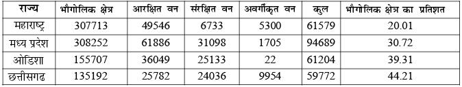भारत का भूगोल (Geography) - UPSC Previous Year Questions Notes | EduRev