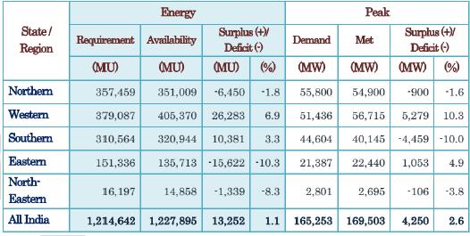 Economy - Current Affairs, June 2016 UPSC Notes   EduRev