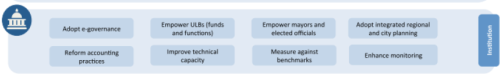 Economy - Current Affairs, April 2016 UPSC Notes | EduRev