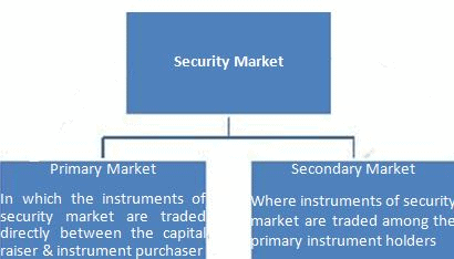 Security Market,Economics,UPSC,IAS,Test Preparation