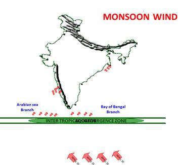 Seasons in Indian (Part -1) - Geography, UPSC, IAS. UPSC Notes | EduRev