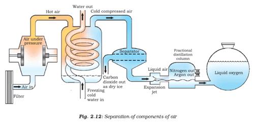 Mixtures - Notes, Chemistry, IAS UPSC Notes | EduRev