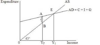 Inflation - Economics, UPSC, IAS  UPSC Notes | EduRev
