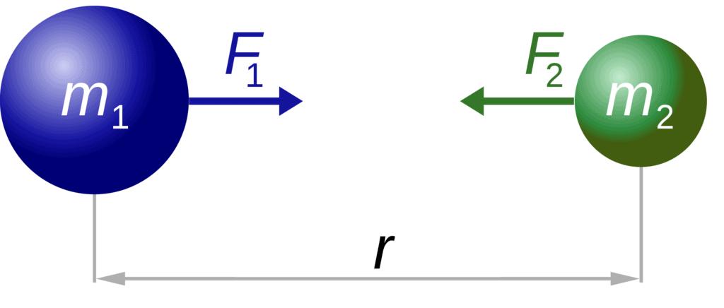 Practice Questions, Gravitation, Class 9, Science   EduRev Notes