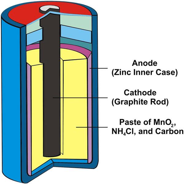 Short & Long Answer Question, - Electrochemistry Class 12 Notes | EduRev