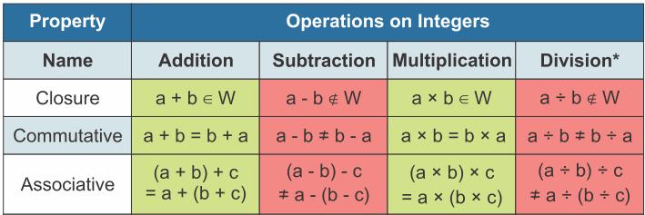 Properties of Whole Numbers Class 6 Notes   EduRev