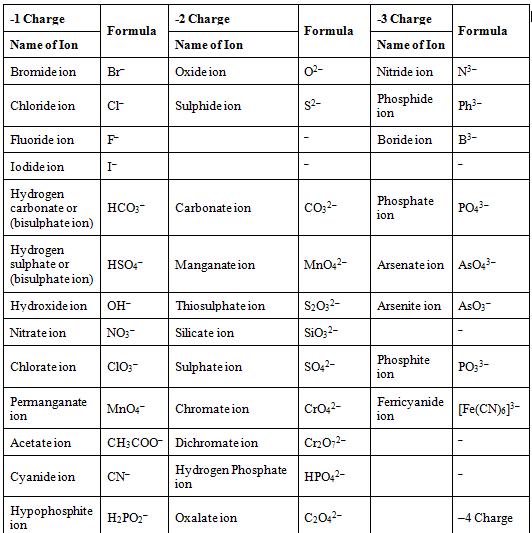 Balancing Chemical Equations Class 10 Notes | EduRev