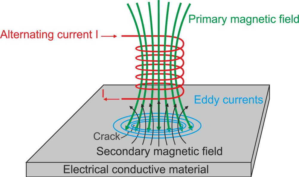 Eddy Currents Class 12 Notes | EduRev