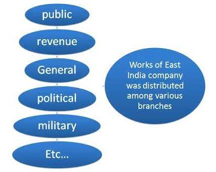 Spectrum: Summary of Sources for The History of Modern India UPSC Notes   EduRev