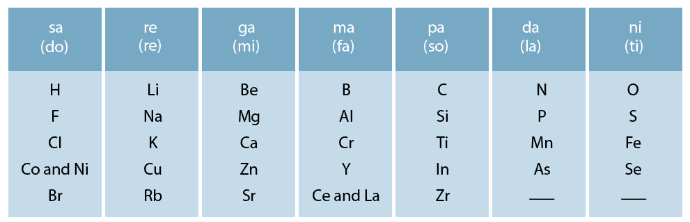 NCERT Solutions - Periodic Classification of Elements Class 10 Notes   EduRev