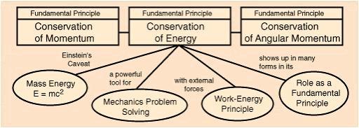 Fundamental Forces Of Nature JEE Notes   EduRev