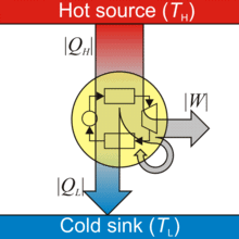 Laws of Thermodynamics and Heat Engine Class 11 Notes   EduRev