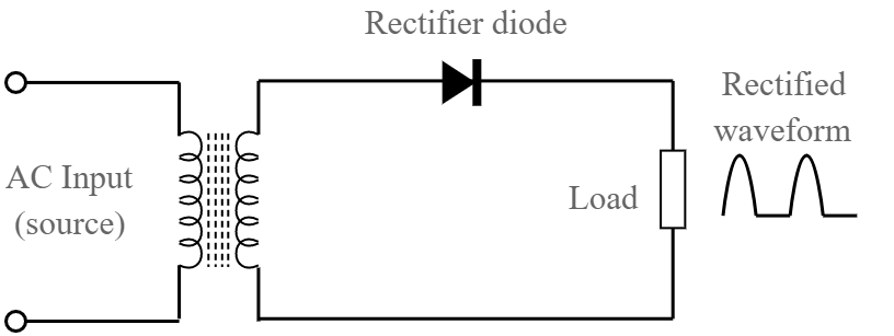 Diode as a Rectifier JEE Notes   EduRev