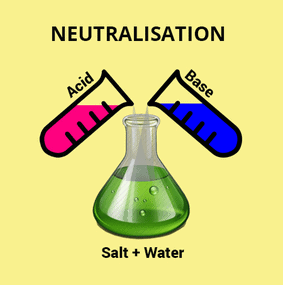 Chapter Notes 1 - Chapter 5 : Acids, Bases and Salts, Class 7, Science | EduRev Notes