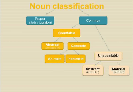 Noun & its Classifications (Part -1) - English Grammar Teaching Notes | EduRev