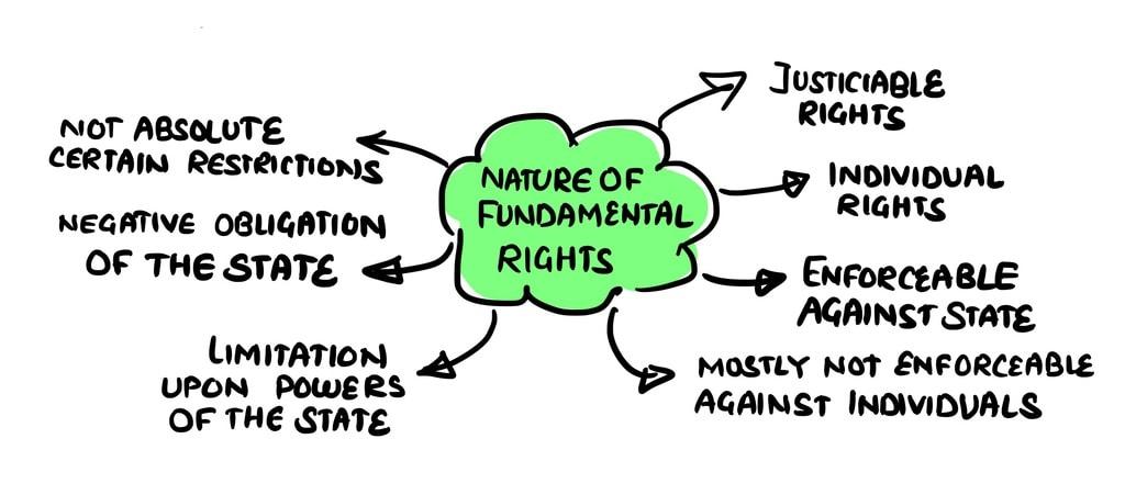 Fundamental Rights (Part - 1) UPSC Notes | EduRev