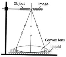 Theory & Procedure, Refractive Index of Liquid Class 12 Notes | EduRev