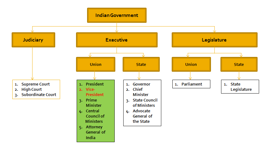 Vice-President Of India UPSC Notes | EduRev
