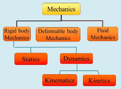 Basics of Mechanics Mechanical Engineering Notes   EduRev