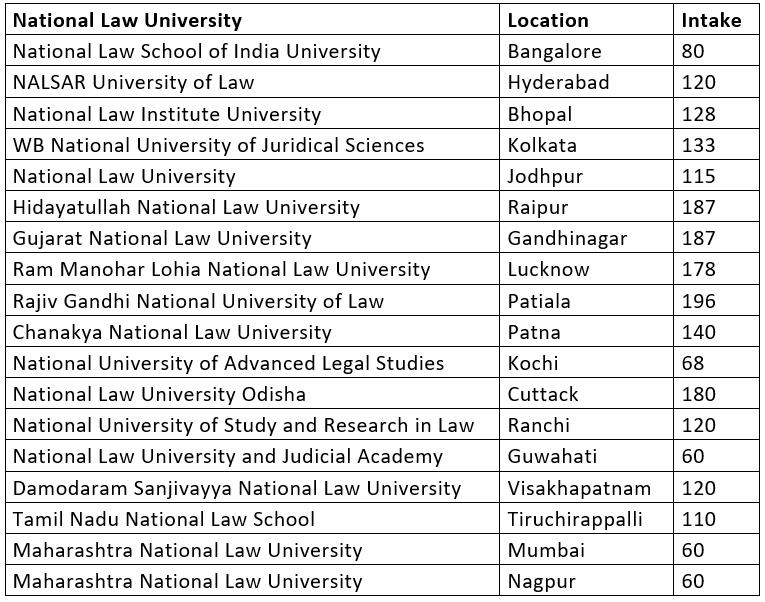 CLAT 2020: Important Dates [Official], Application, Eligibility, Syllabus, Exam Pattern & Prediction CLAT Notes | EduRev