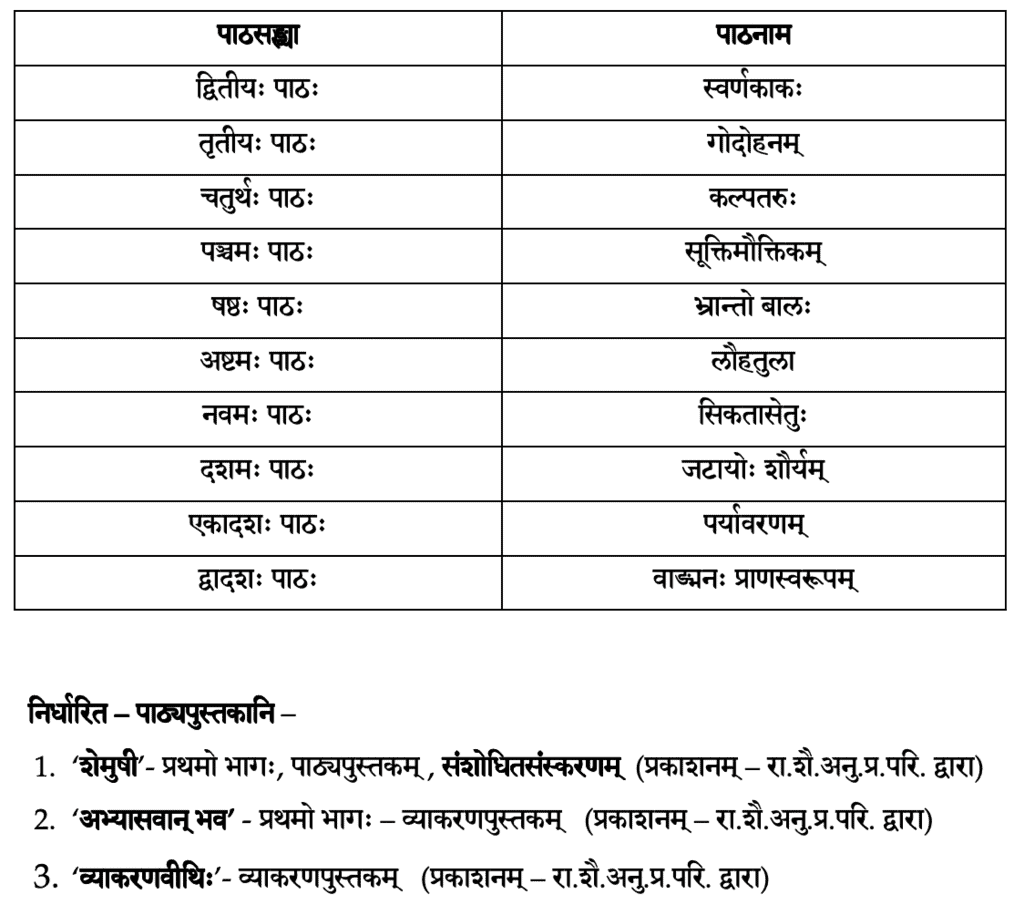 पाठ्यक्रम ,संस्कृत कक्षा 9 Class 9 Notes | EduRev