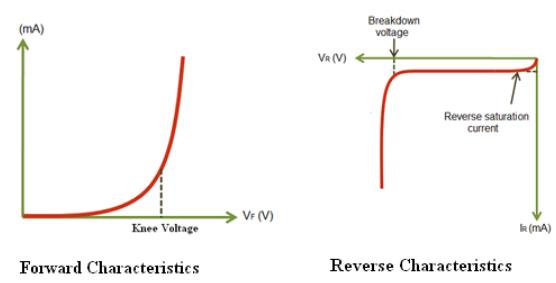 Theory & Procedure, Diode Characteristics Class 12 Notes | EduRev