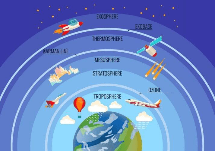 Chapter Notes - Chapter 5: Major Domains of the Earth, Class 6, SST | EduRev Notes