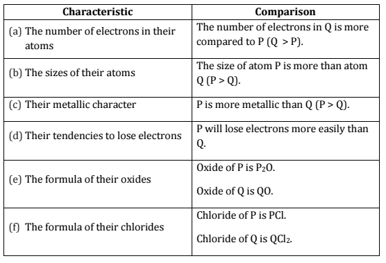 Previous Year Questions - Periodic Classification of Elements Class 10 Notes   EduRev