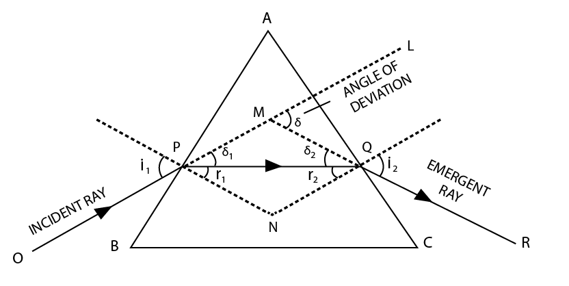 Prism and Dispersion by a Prism Class 12 Notes | EduRev