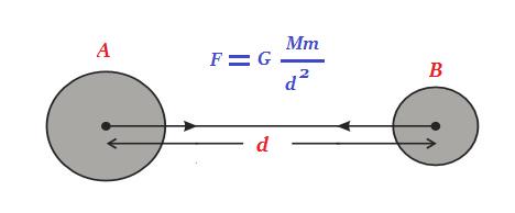 Chapter Notes - Gravitation Class 9 Notes   EduRev
