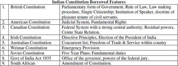 Making Of The Constitution UPSC Notes   EduRev