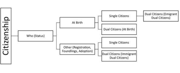 Citizenship and Fundamental Duties Notes | EduRev