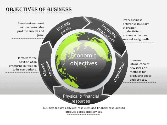 Chapter Notes (Part - 1) - Nature and Purpose of Business, BST, Class 11 | EduRev Notes