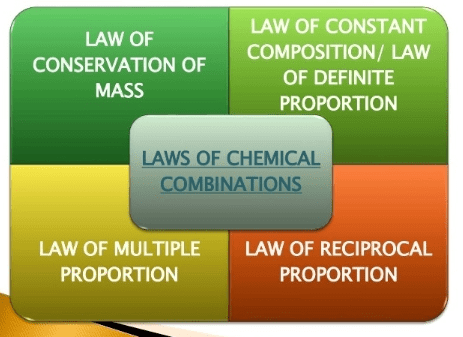 Laws of Chemical Combinations Class 11 Notes   EduRev