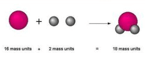 Concept Of Atoms And Molecules - Redox Reactions Chemistry Notes | EduRev