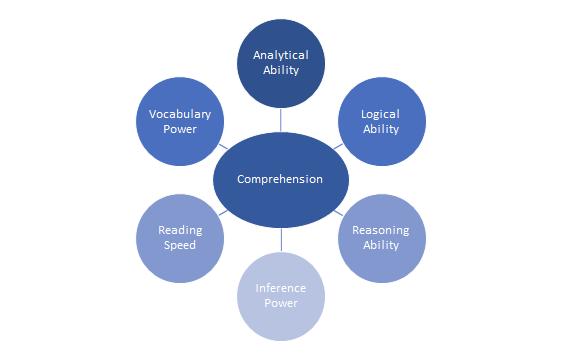 Introduction: Reading Comprehension Verbal Notes | EduRev