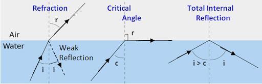 NCERT Summary: Summary of Physics- 2 UPSC Notes | EduRev