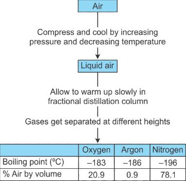 Physical and Chemical Changes and Separating Components Class 9 Notes | EduRev
