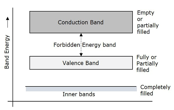 Energy Bands and Intrinsic-Extrinsic Semiconductors Class 12 Notes | EduRev