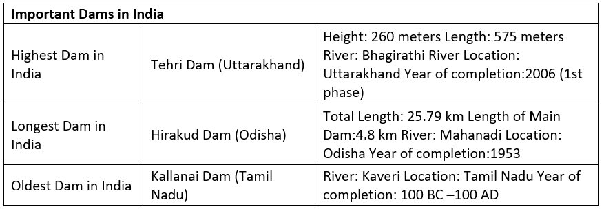 DAMS IN INDIA Class 12 Notes | EduRev
