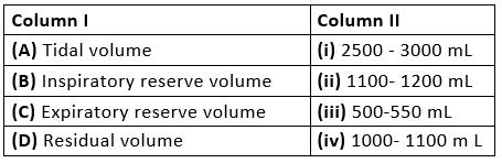 Previous Year Questions (2016-19) -Breathing and Exchange of Gases Notes | EduRev